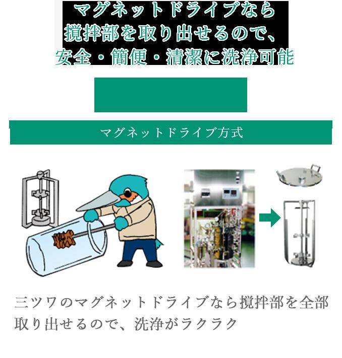 マグネットドライブなら撹拌部を取り出せるので、安全・簡便・清潔に洗浄可能