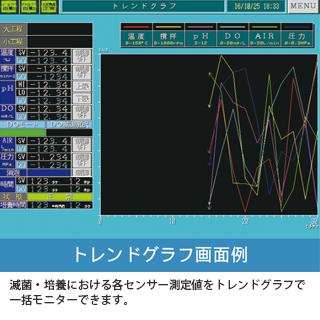 DCSシステム